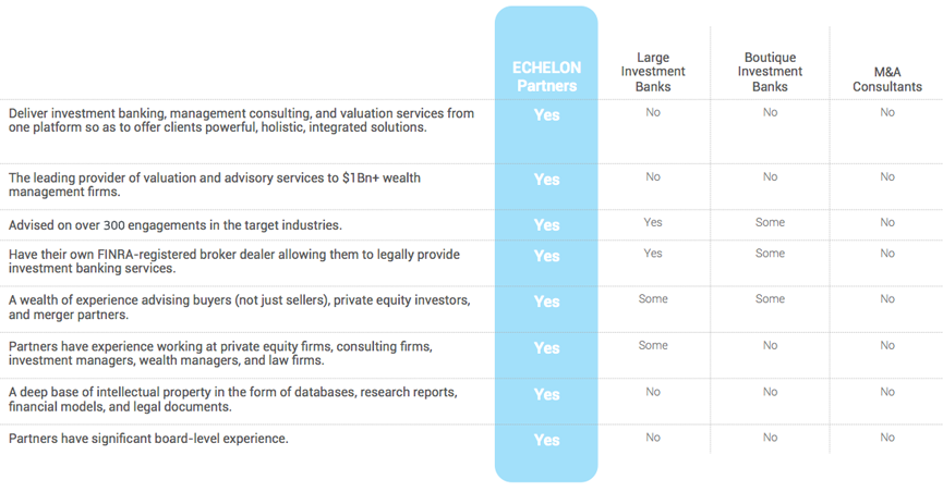 ECHELON Partners' Experience, Large Investment Banks, Boutiques and M&A Consultants